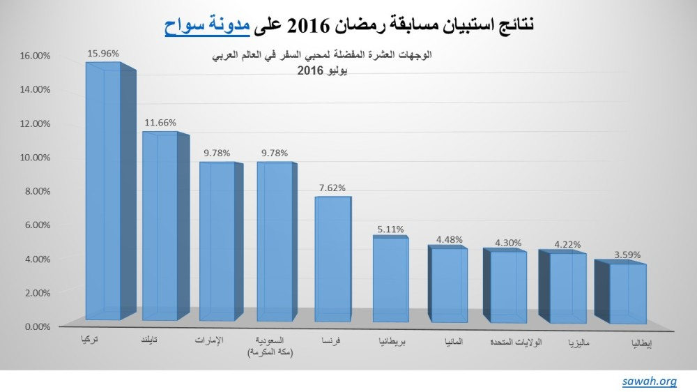 Ramadan Competition Survey conducted by SawahBlog_A